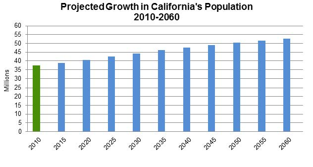 Figure 18 shows how California's population is projected to grow over a 50-year period.