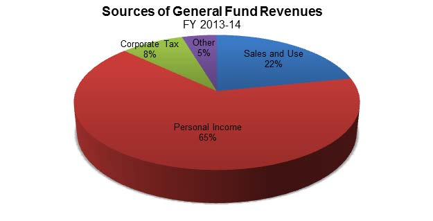 Figure 1 shows sources of General Fund revenues for Fiscal Year (FY) 2013-14. Personal income tax makes up more than half the revenues at 65%, sales and use tax at 22%, corporate income tax at 8%, with 5% from other sources (i.e. cigarette and alcohol taxes).