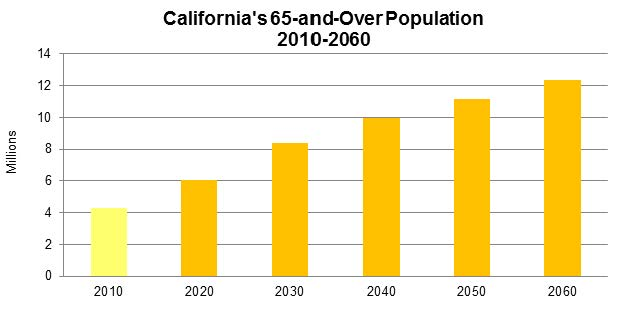 Figure 20 shows how California's 65-and-over population is expected to grow through the year 2060.