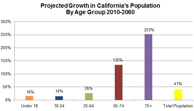 Figure 21 shows the projected growth in California's population by age group for 2010-2060.