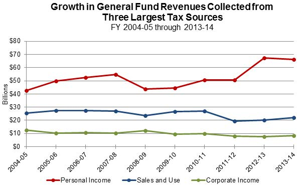 Figure 2 shows taxes collected over the last 10 years from three of the largest sources. Personal income tax revenues have been quite volatile, ranging anywhere from slightly more than $40 billion to nearly $70 billion, while sales and use and corporate tax revenues remain relatively steady.