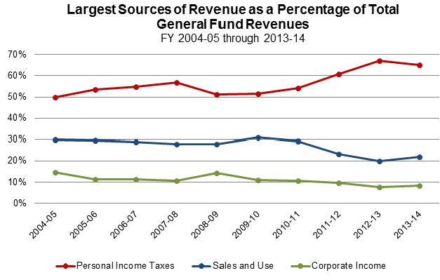Figure 3 shows the largest sources of General Fund revenue as a percentage of the total General Fund for the past 10 fiscal years. Revenues from personal income tax peaked at 67.3% in 2012-13. During the same fiscal year, sales and use tax was 20% and corporate income tax was 7.6%.