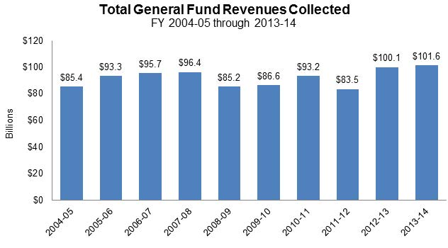 Figure 4 shows the total revenue collected annually for the General Fund for the last 10 fiscal years. The primary source of revenue was taxes, and revenue ranged anywhere from $83.5 billion to $101.6 billion.