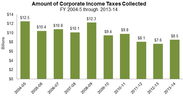 Figures 5, 6, and 7 show the amount of personal income (PIT), sales and use, and corporate taxes collected annually during the last 10 fiscal years. PIT ranged from $42.5 billion to $67.3 billion, sales and use taxes ranged from $19.4 billion to $27.5 billion, and corporate income taxes ranged from $7.6 billion to $12.5 billion.