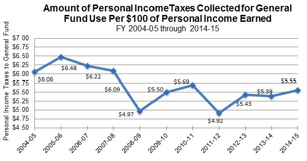 Figure 9 shows the amount of personal income taxes collected for the General Fund per $100 of personal income earned. The amounts ranged from a high of $6.48 in FY 2005-06 to a low of $4.92 in FY 2011-12.